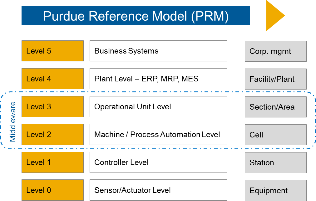 Purdue Reference Model
